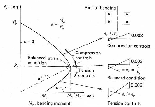 structural engineering software - concrete columns ... jeep yj steering column wiring diagram concrete column interaction diagram rectangular #7