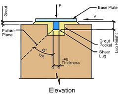 shear-lug-elevation