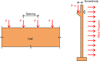 bearing-wall-loads