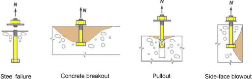 anchor-rods-tension-failure-modes