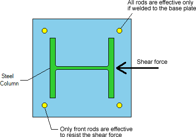 effective-anchor-rods-in-shear