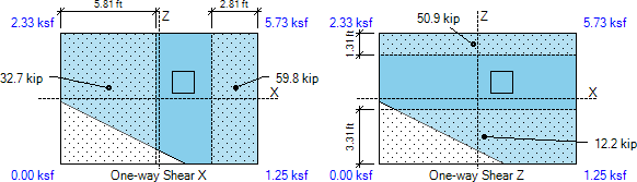 spread-footing-shear-forces