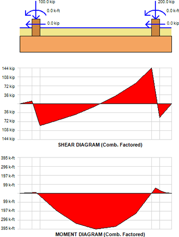 combined-footing-shear-and-moment-diagrams