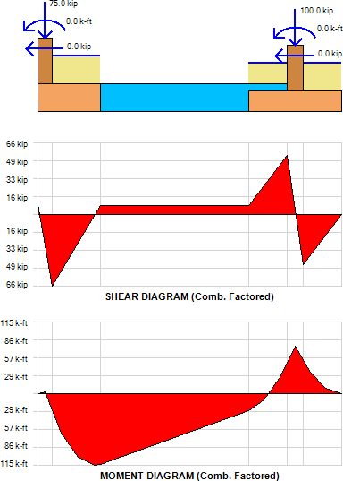 strap-footing-shear-and-moment-diagram