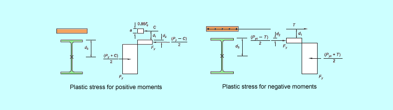 plastic-stress-distribution
