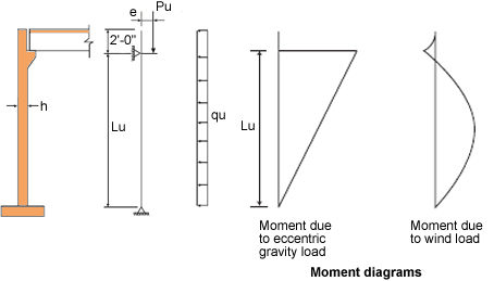 bearing-wall-moment-diagram