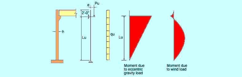 bearing-wall-diagrams