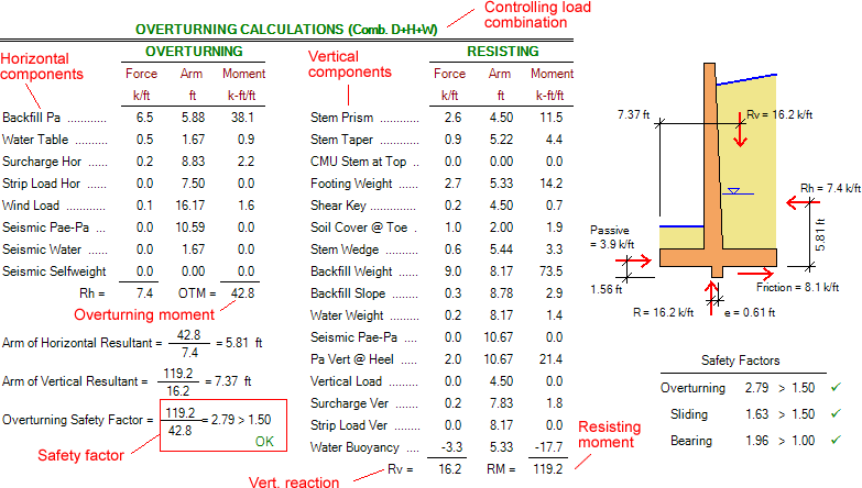 Cantilever Retaining Walls How to Calculate the Overturning