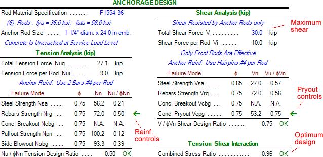 anchor-rods-shear-capacity