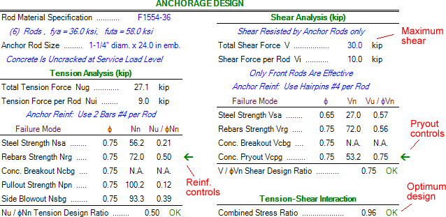 anchorage-design