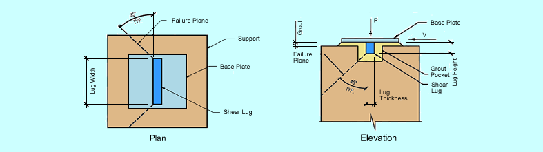 feature-image-shear-lug