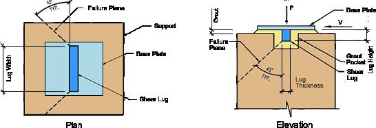 shear-lug-plan-and-elevation