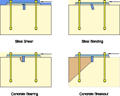 shear-lug-failure-modes