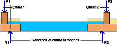 strap-footing-bearing-pressures