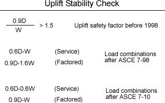 uplift-safety-factor