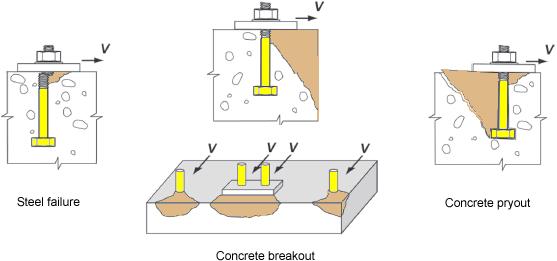 anchor-rods-shear-failure-modes