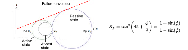 lateral-earth-pressure