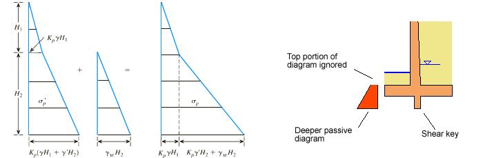 passive-pressure-diagram