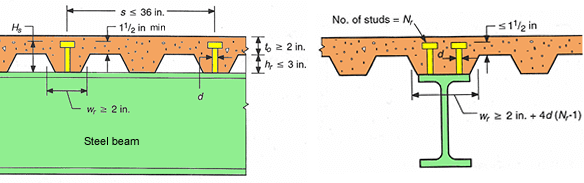 composite-beam-section