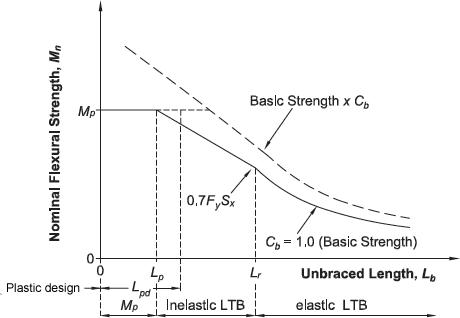 steel-beam-strength