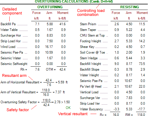 overturning-calculations