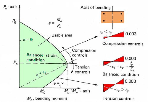 concrete-column-interaction-diagram