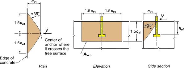 shear-breakout-area