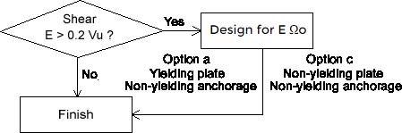 seismic-shear-anchors-flowchart