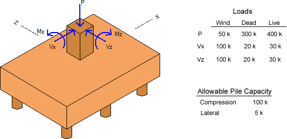 batter-pile-cap-example-loads