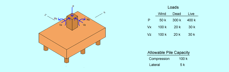 batter-pile-cap-example