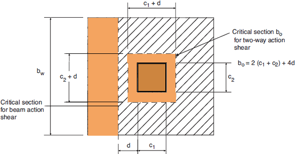 shear-critical-sections